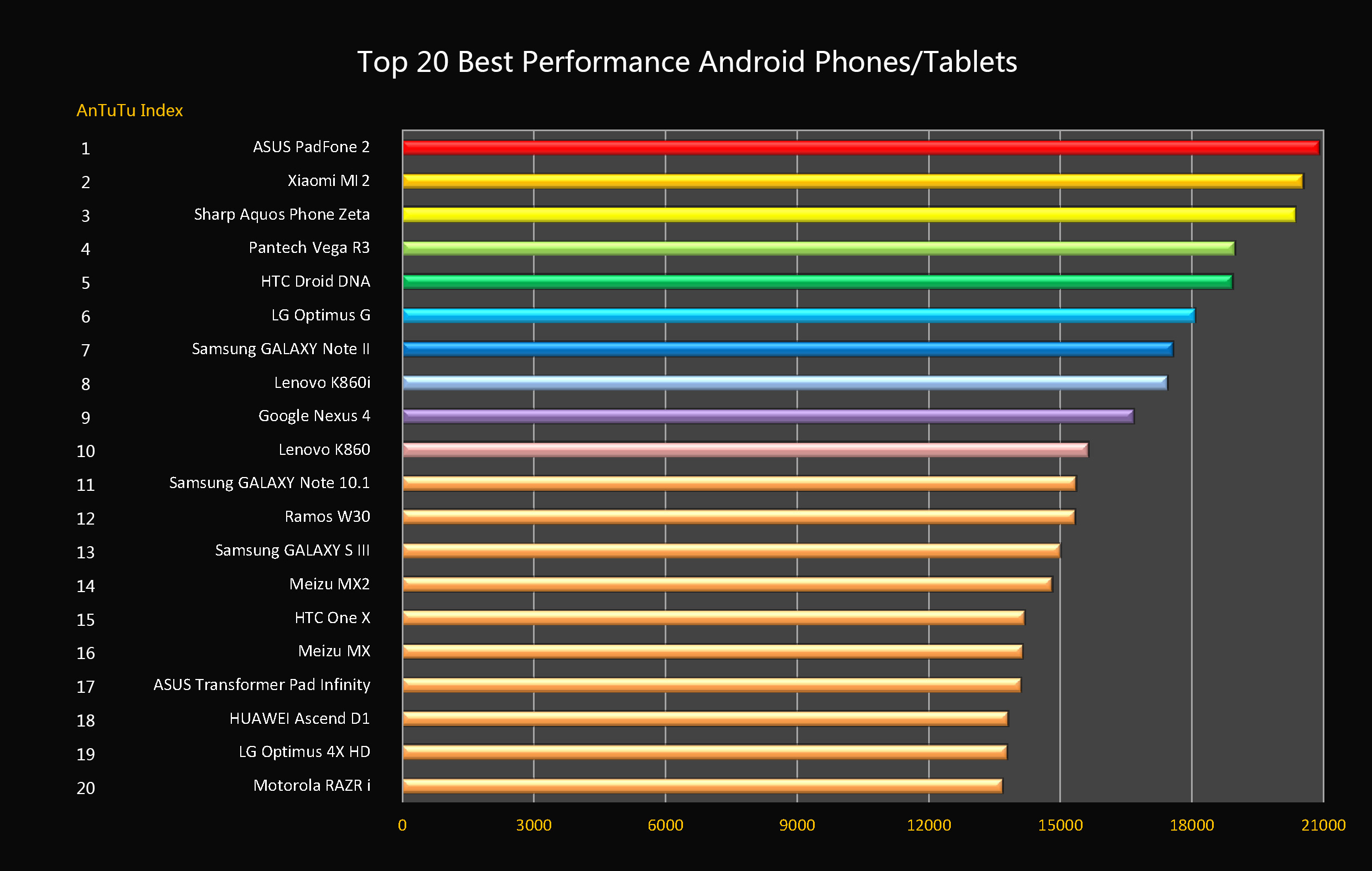 2012 Top 20 Best Performance Android Mobile Phones