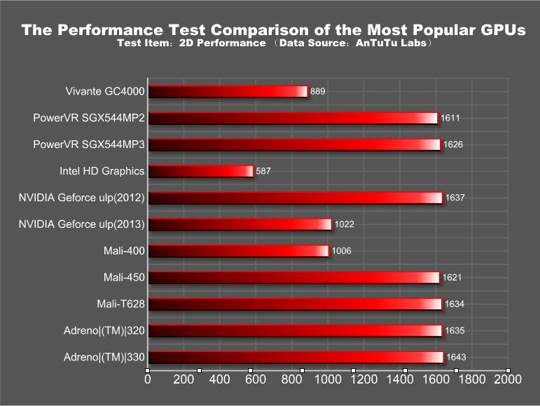 The Most Popular GPU Performance Comparison on AnTuTu Benchm