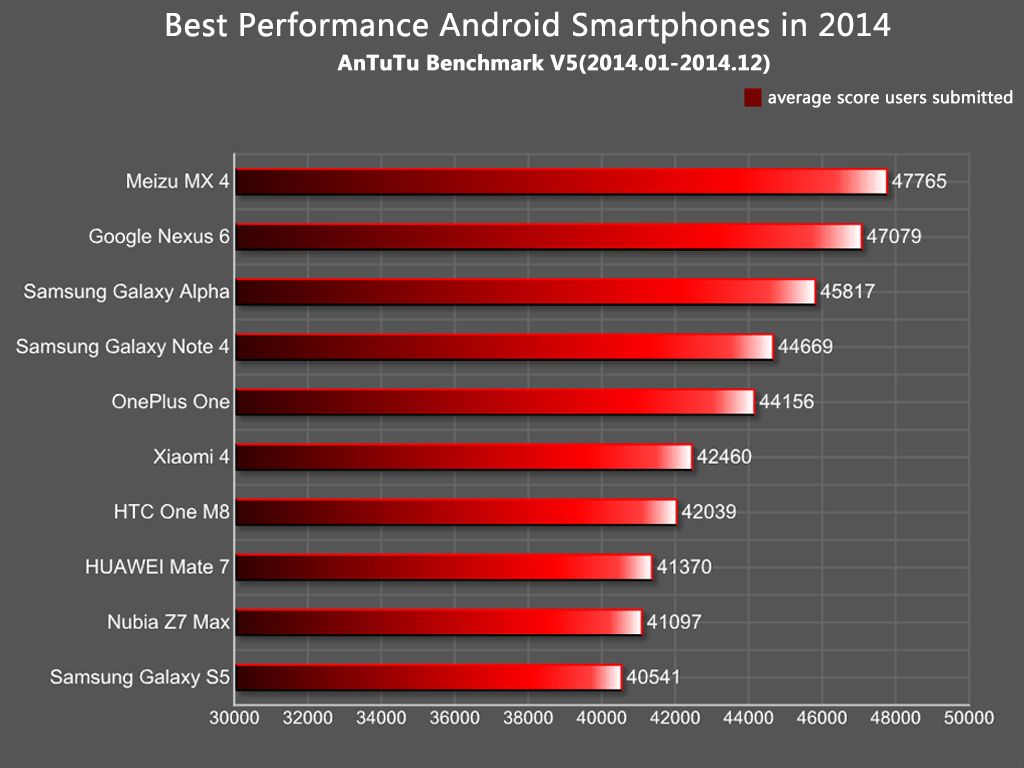 Antutu Report Best Android Smartphones 2014
