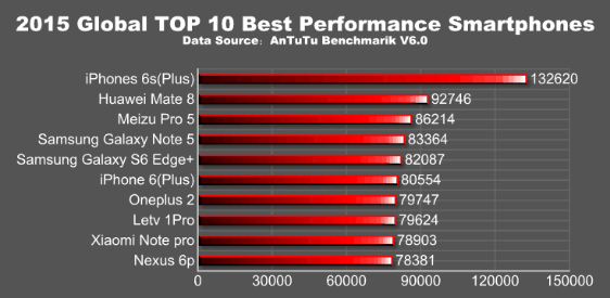 antutu 2015 global top 10 best performance smartphones   news   antutu benchmark know your