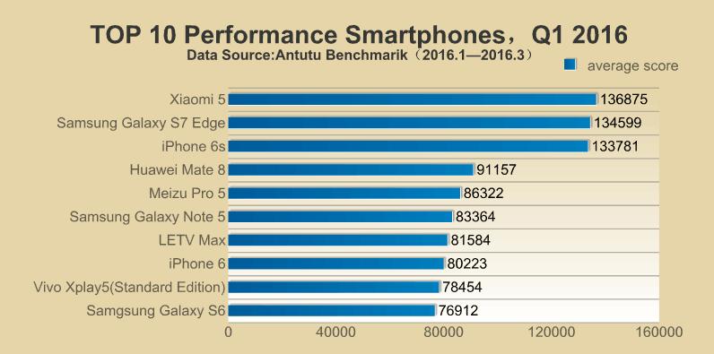 antutu report��top 10 performance smartphones q1 2016