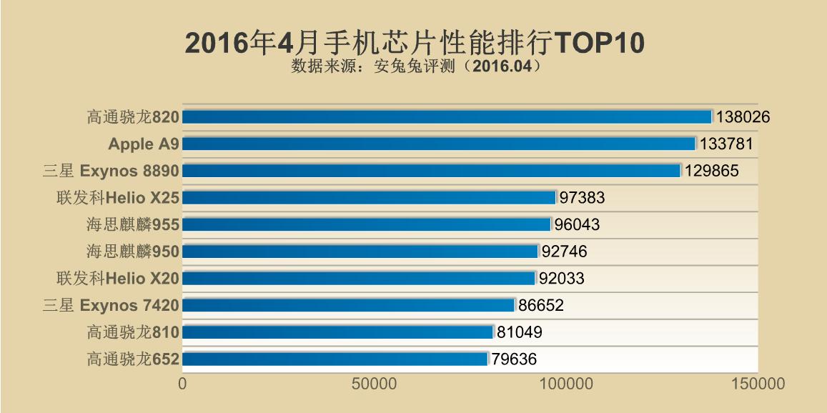 2016年4月手机芯片性能排行TOP10的照片 - 2