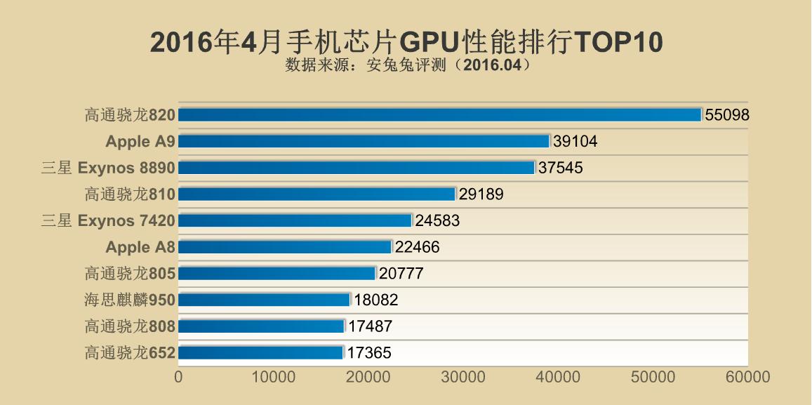2016年4月手机芯片性能排行TOP10的照片 - 3