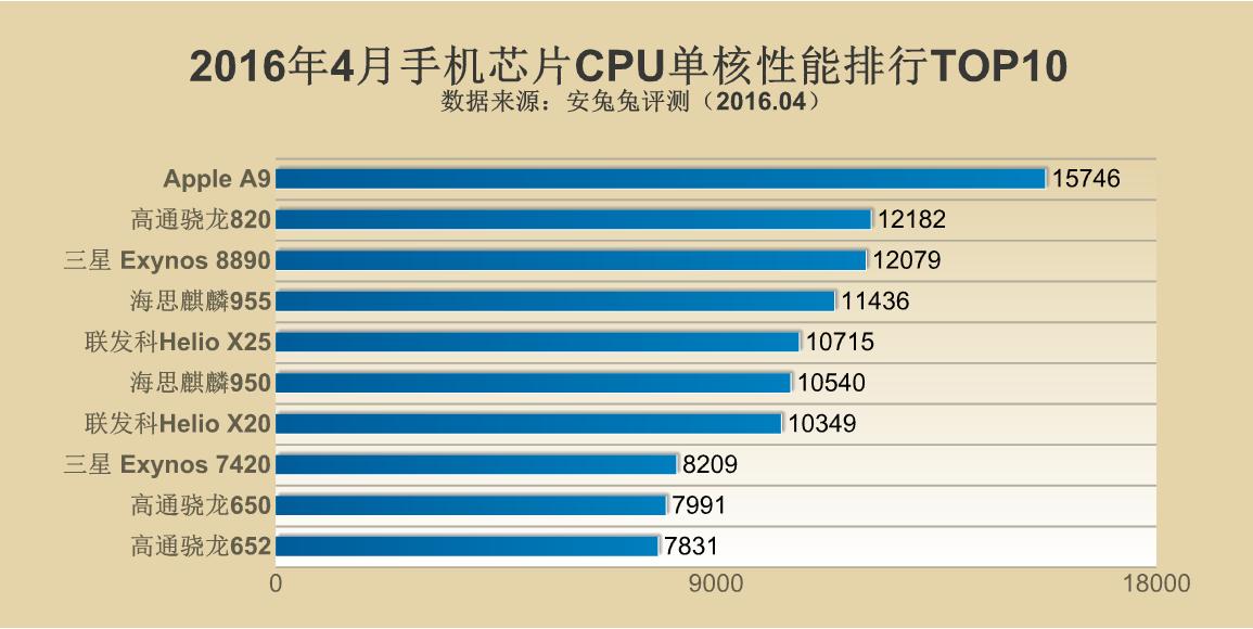 2016年4月手机芯片性能排行TOP10的照片 - 4