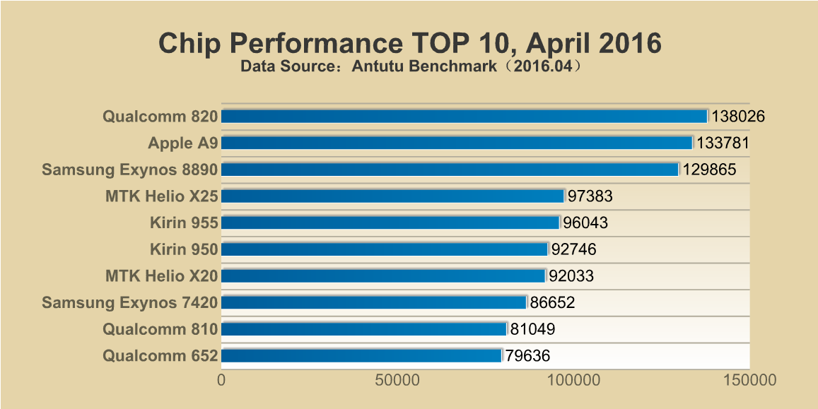 Antutu Chip Performance Top 10 April 2016