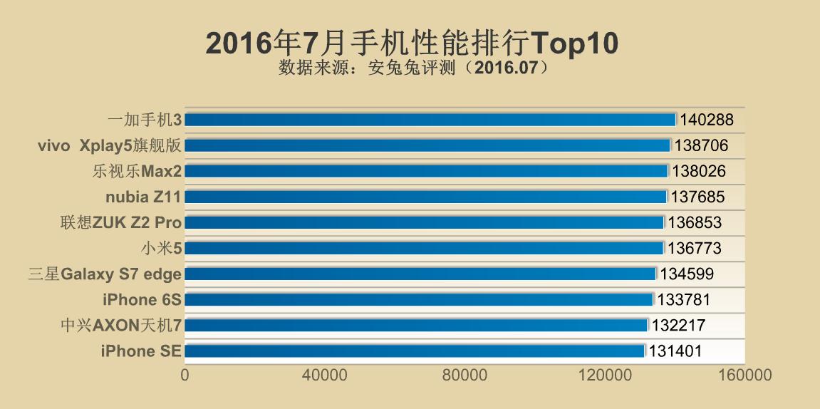 2016年7月手机性能排行TOP10