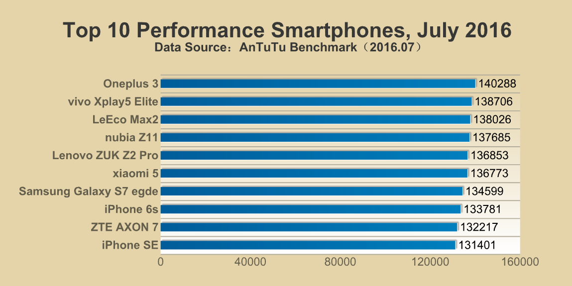 Top 10 Performance Smartphones-July 2016