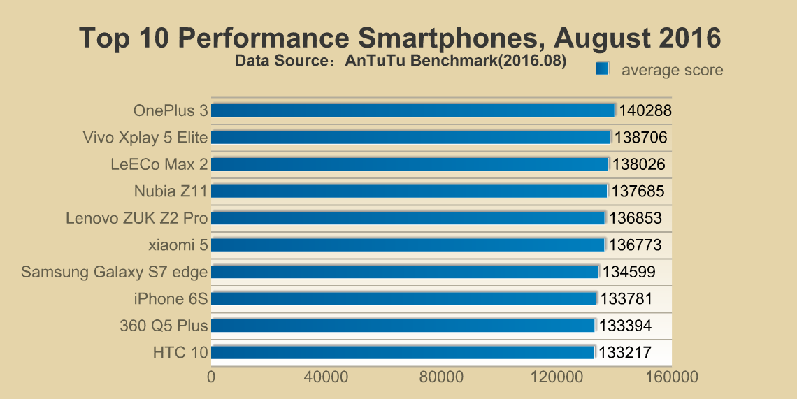 Top 10 Performance Smartphones, August 2016