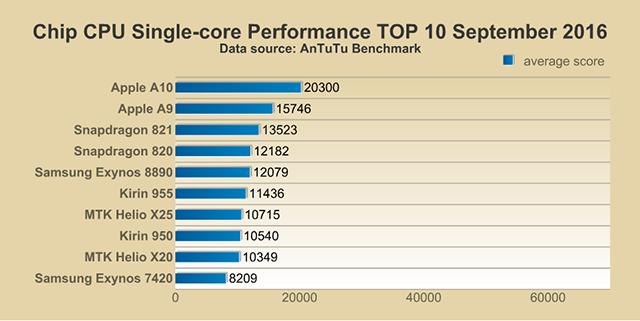 Top 10 Performance Smartphone Chips, September 2016