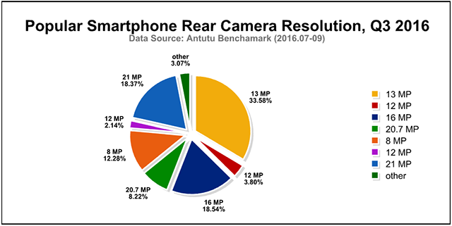 Global Most Popular Smartphones and User Preferences, Q3