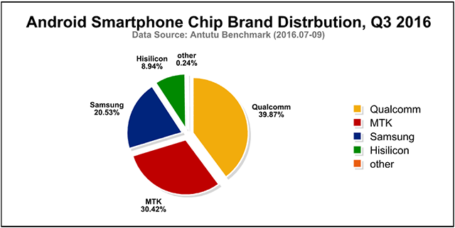 Smartphone Chip Brand Distribution and Market