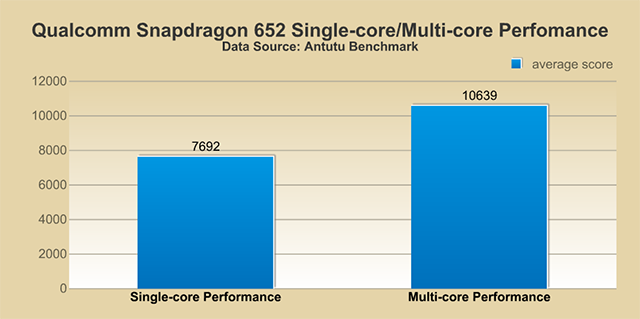 Octa-core Processors: They are Different!