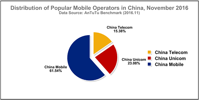 Antutu Report: Chinese Smartphone User Preference Report, November 2016